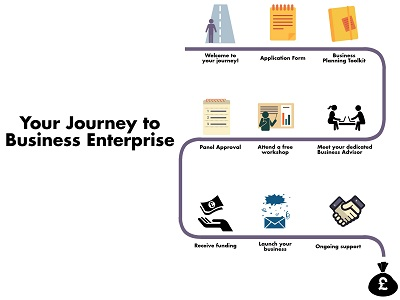 Your Start Up Loan Journey